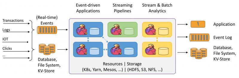 数据架构的未来——浅谈流处理架构