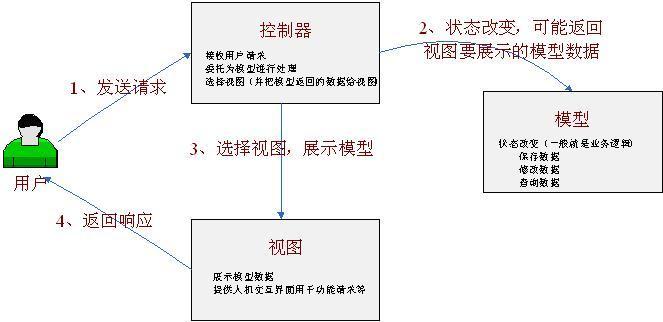 SpringMVC源码分析1:SpringMVC概述