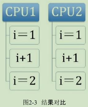 面试必备:Java 原子操作的实现原理[精品长文]