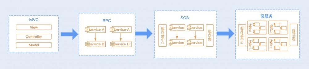 Java性能 -- 优化RPC网络通信