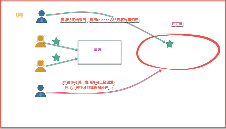 图解Semaphore信号量之AQS共享锁-非公平模式