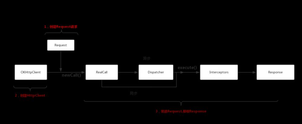 Android网络编程-OKHttp源码角度分析Http