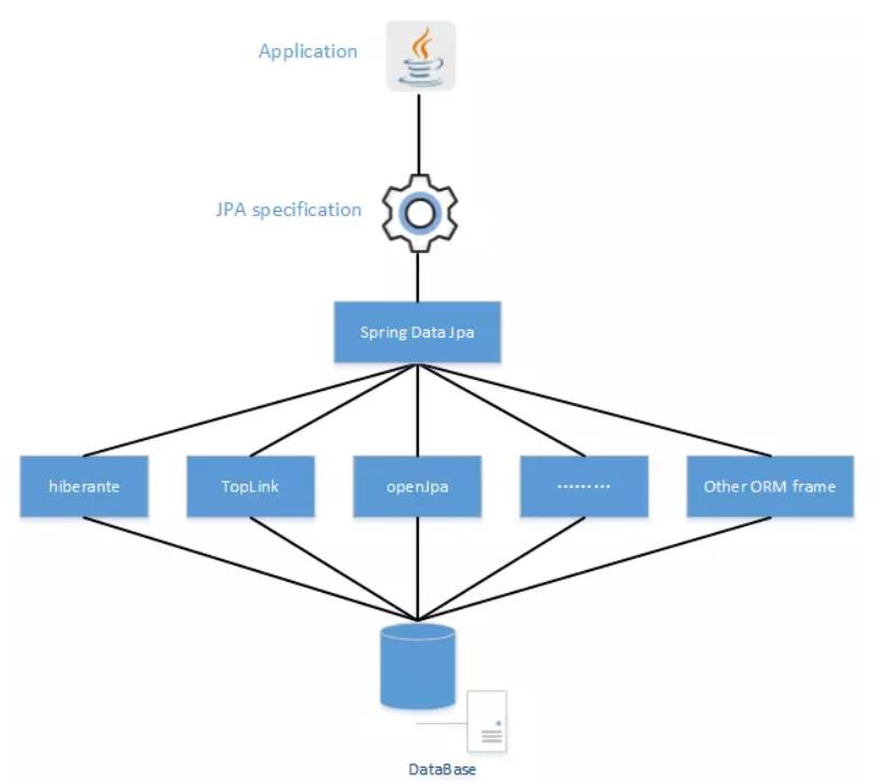 Spring data jpa 的使用与详解(一):框架整合及基本使用