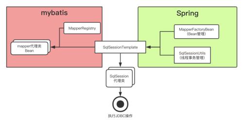 动态代理的楷模:源码分析Mybatis与Spring(一)