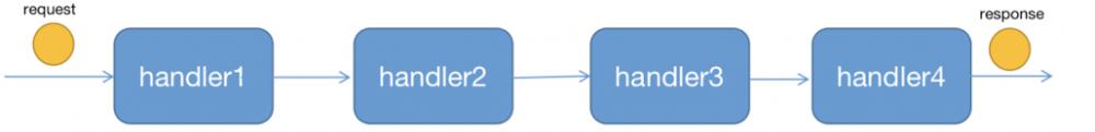 OkHttp(三) - 拦截器链处理过程分析