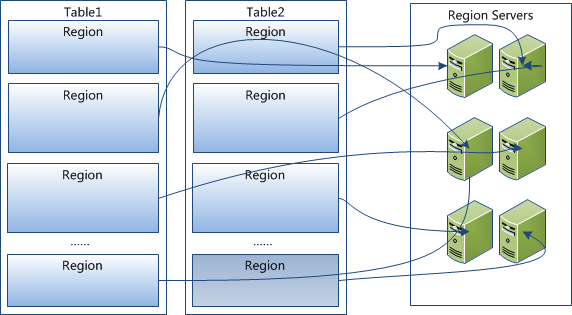 HBase 系列(二)—— HBase 系统架构及数据结构
