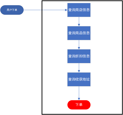 Java高并发之锁的使用以及原理浅析