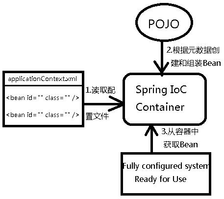 SpringIoC和SpringMVC的快速入门