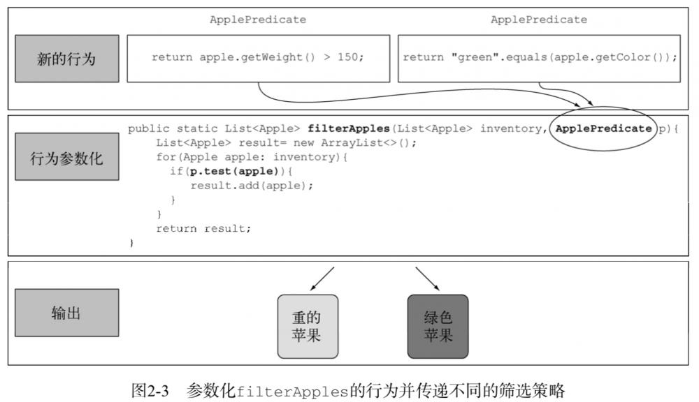《Java 8 in Action》Chapter 2:通过行为参数化传递代码