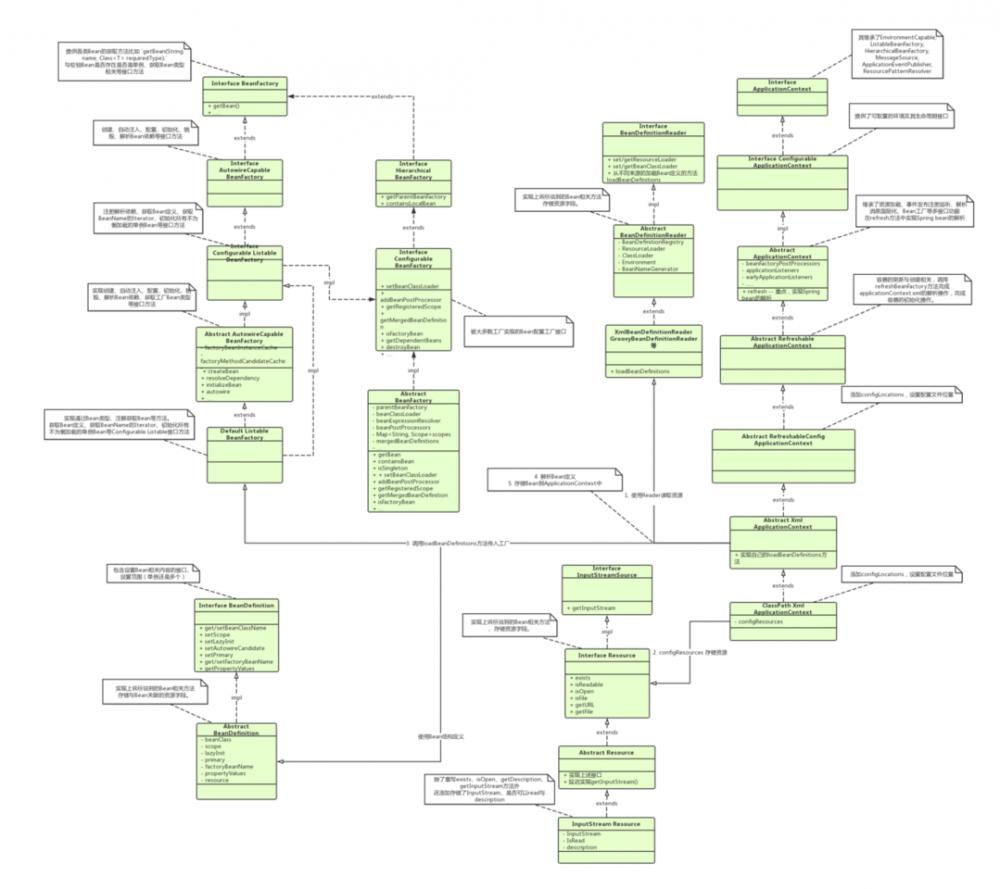 Spring Core -- IOC源码解析
