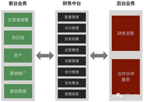 有赞零售中台架构:如何构建一个业务高内聚的财务中台?