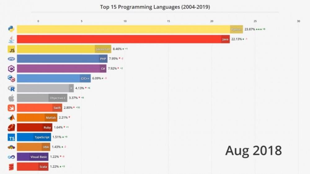 4分钟看尽Top编程语言15年沉浮:C#默Java泪,Python终上位!