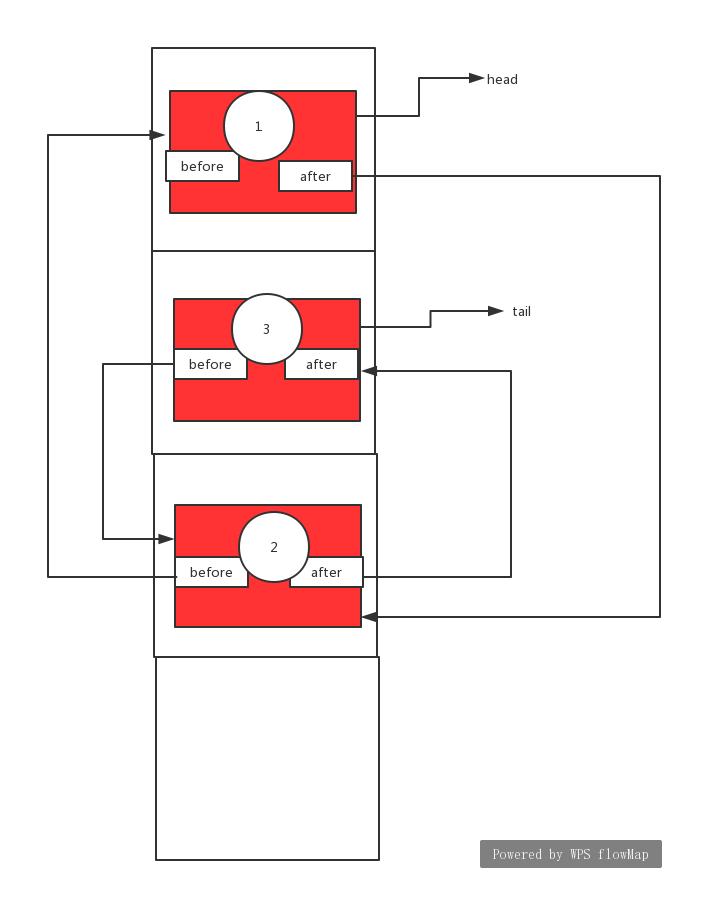 LinkedHashMap源码剖析