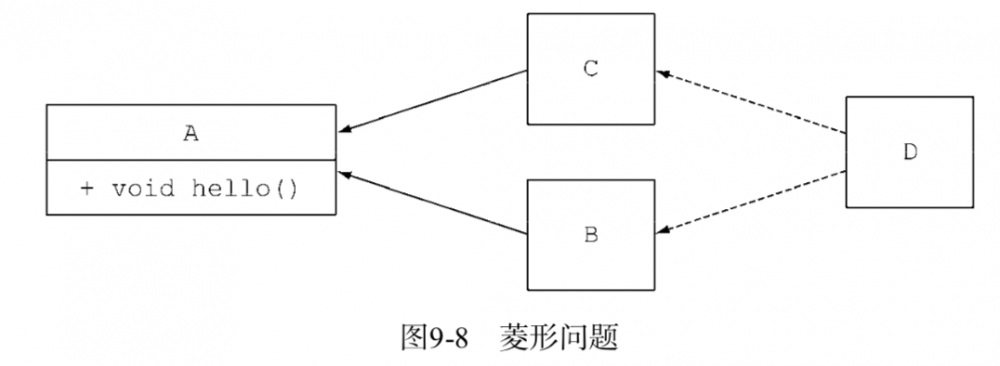 《Java 8 in Action》Chapter 9:默认方法