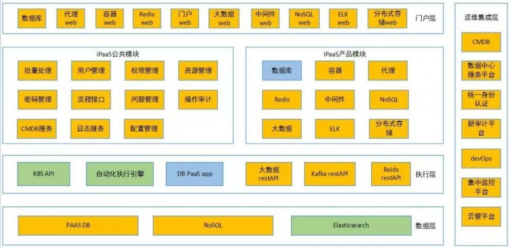 民生银行基础软件PaaS探索与实践
