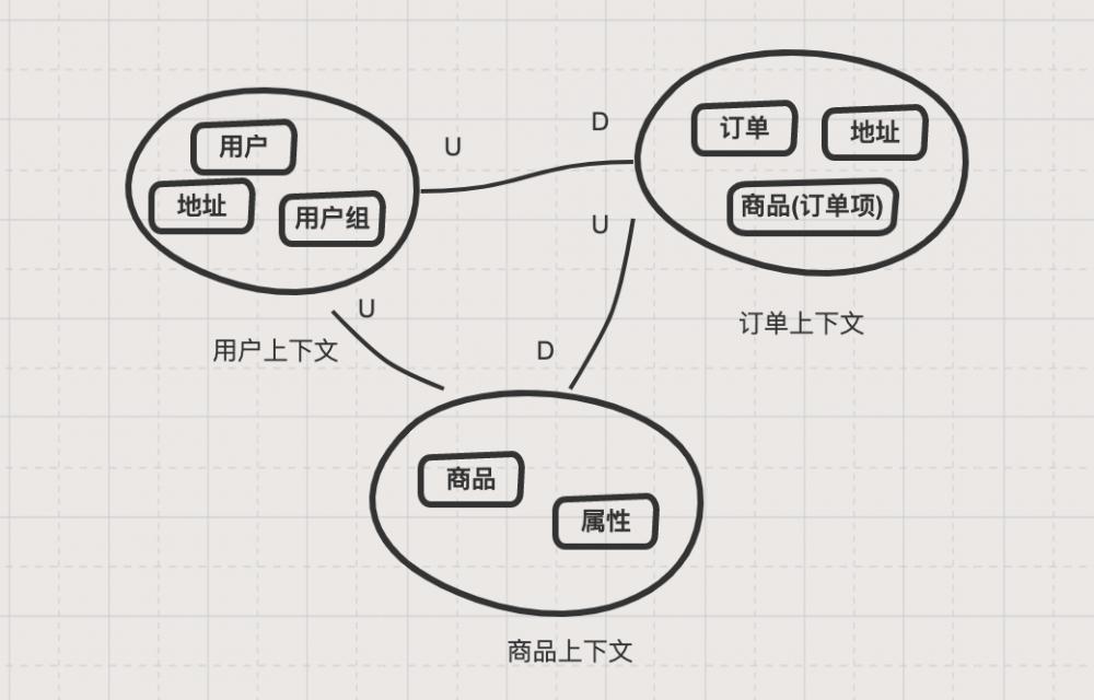 使用 DDD 指导微服务拆分的逻辑