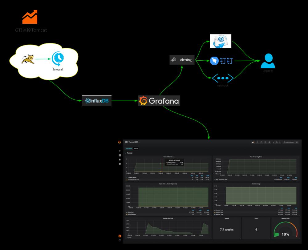 从SpringBoot构建十万博文聊聊Tomcat集群监控