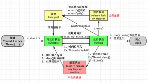Java多线程学习(五)——等待通知机制
