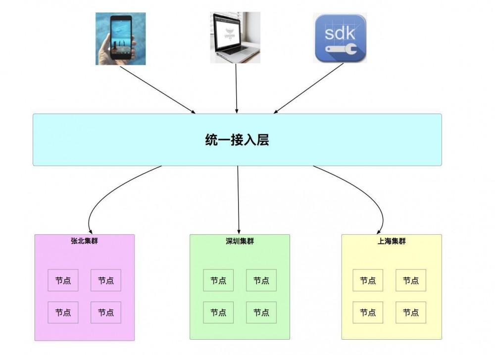 系统架构系列 (六):技术架构要解决什么问题?