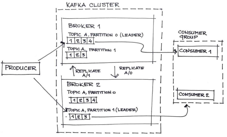 利用 Kafka 设置可靠的高性能分布式消息传递基础架构