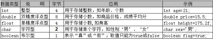 JAVA知识点总结篇(一)