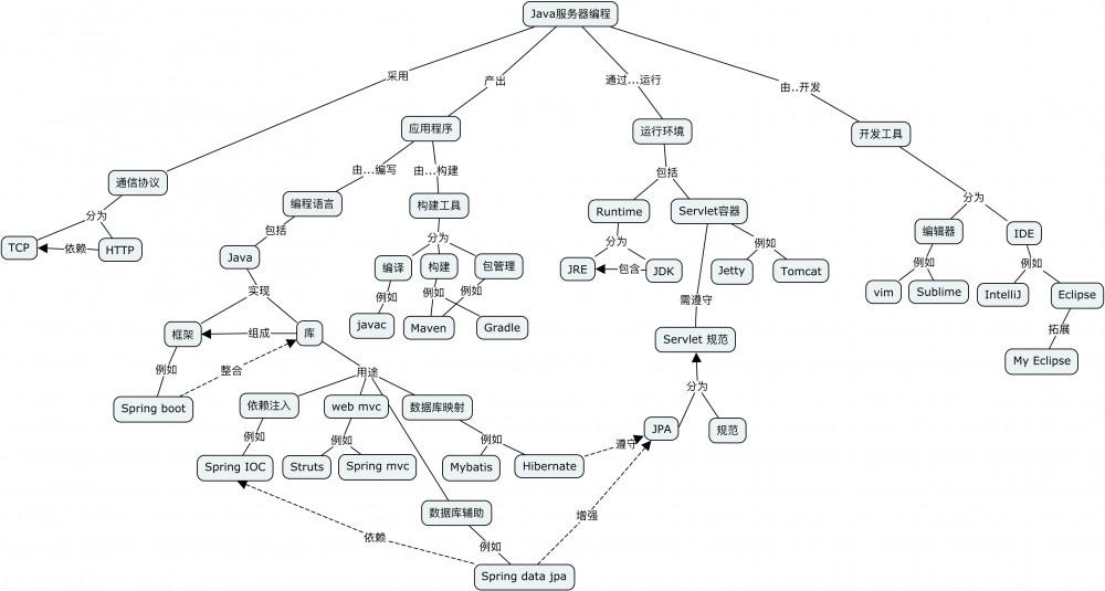 使用概念图梳理编程中的概念