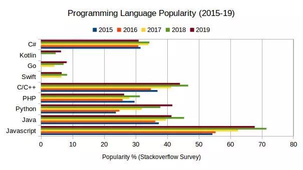 2020 年,你学的编程语言价值多少?