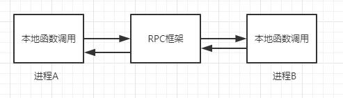 基于Netty实现简易RPC框架