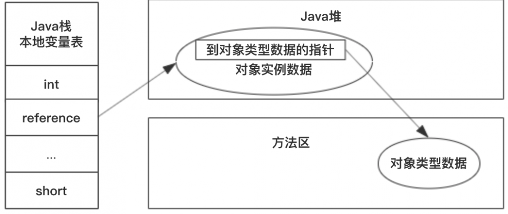 Java虚拟机-GC机制