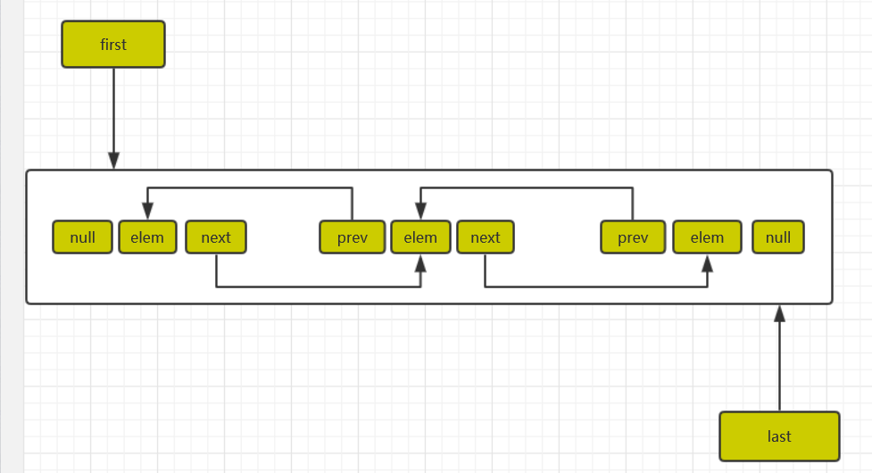 Java深入研究Collection集合框架