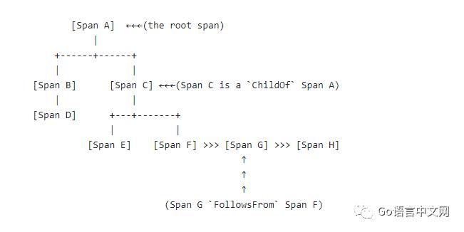 Go 微服务全链路跟踪详解