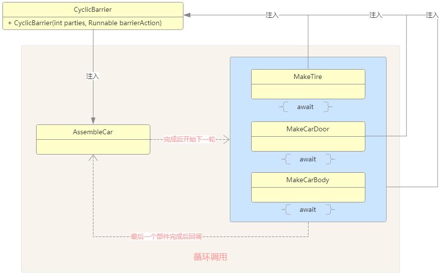 Java并发编程入门(十五)CyclicBarrier应用场景
