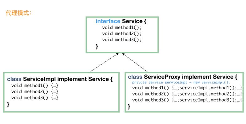 初探Java设计模式2:结构型模式(代理模式,适配器模式等)