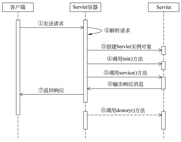 java架构之路-(SpringMVC篇)SpringMVC主要流程源码解析(上)源码执行流程
