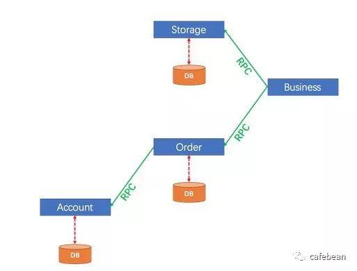 阿里开源分布式事务组件 seata :demo 环境搭建以及运行流程简析