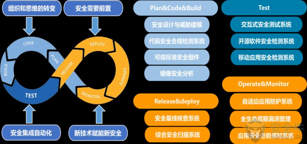 如何构建应用安全全生命周期解决方案——【DevSecOps】