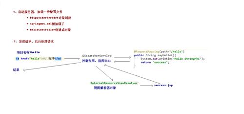 SpringMvc框架搭建详解(—)