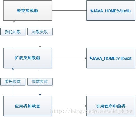 Java中类加载器classloader浅析