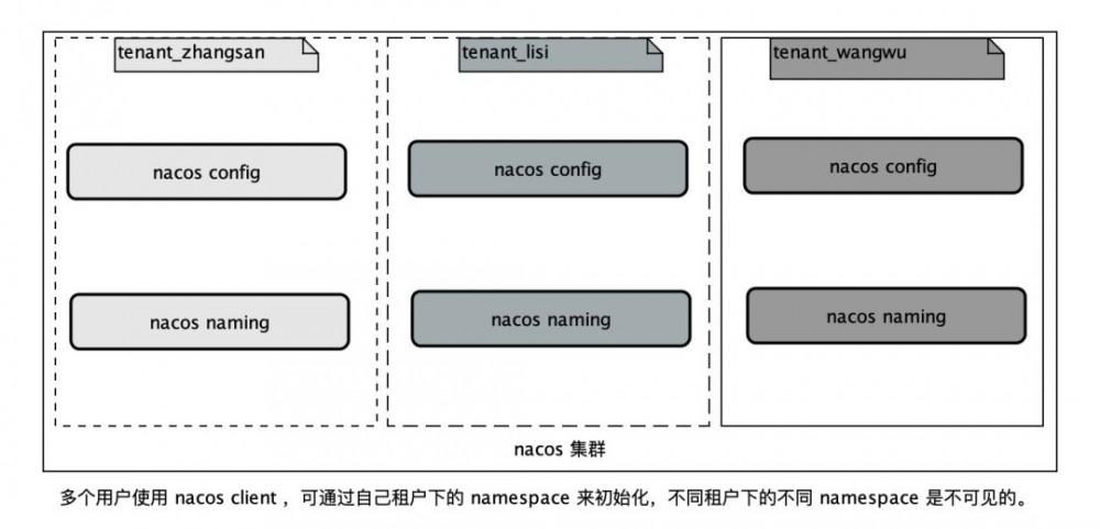 聊聊Nacos配置隔离和分类的使用