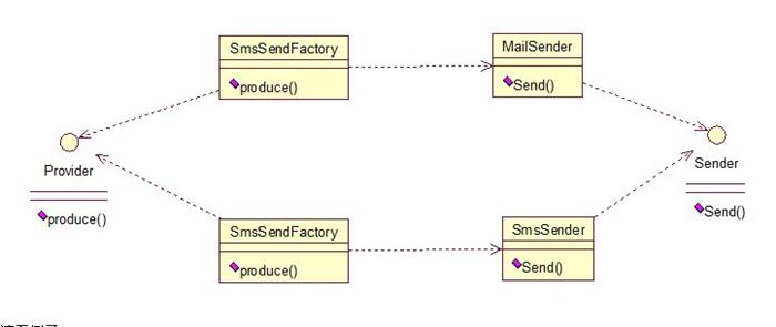 Java开发中的23中设计模式详解(一)工厂方法模式和抽象工厂模式