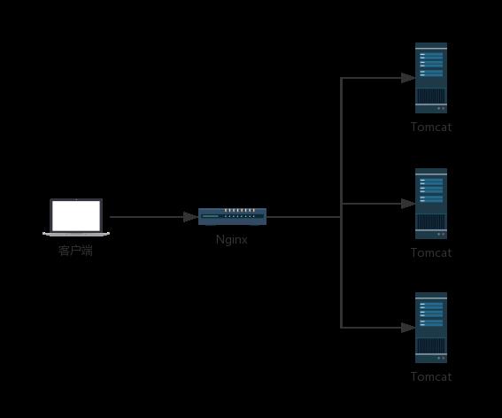 Spring Boot2 系列教程(二十七)Nginx 极简扫盲入门