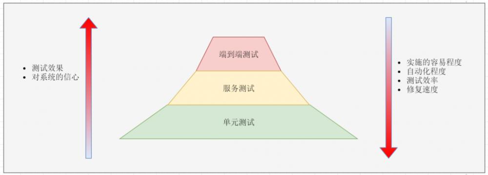 如何有趣的解释什么是微服务架构