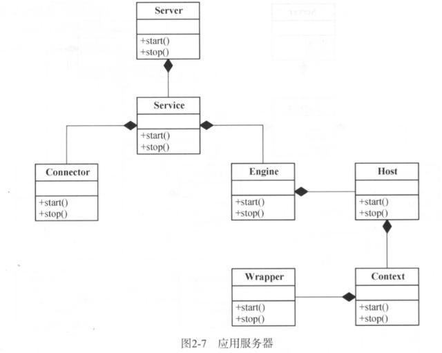 Tomcat架构设计原理通解
