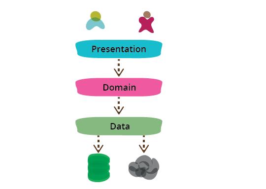 软件架构指南