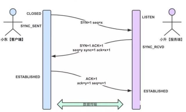 由一次线上故障来理解下TCP三握、四挥 & Java堆栈分析到源码的探秘