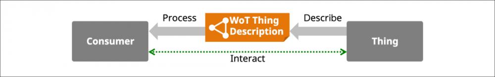 W3C 万维物联网标准解析(架构篇)