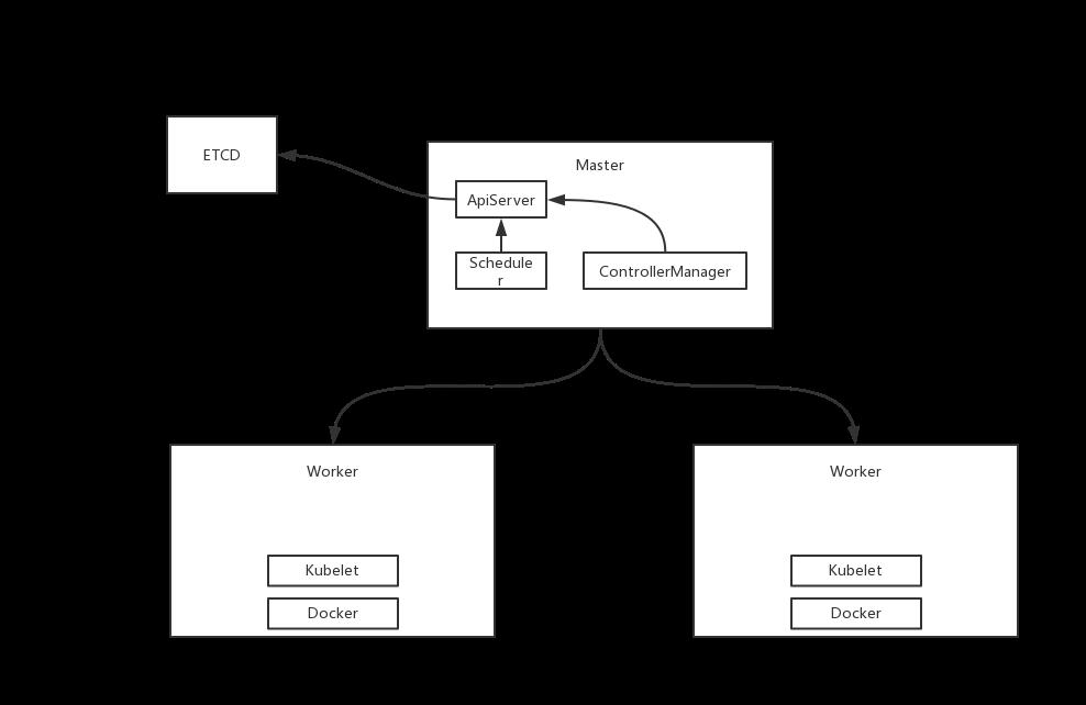 k8s系列教程2 - 核心概念和架构设计