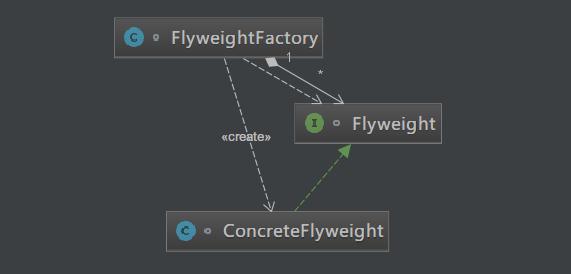 Java描述设计模式(18):享元模式