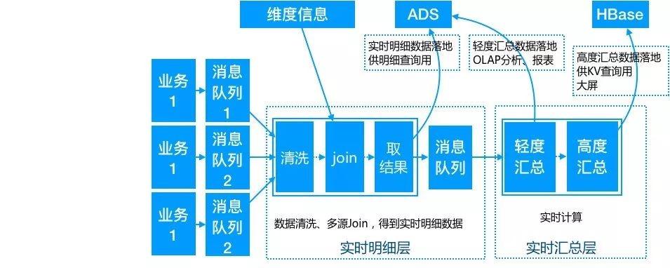 数据仓库简介、发展、架构演进、实时数仓建设、与离线数仓对比