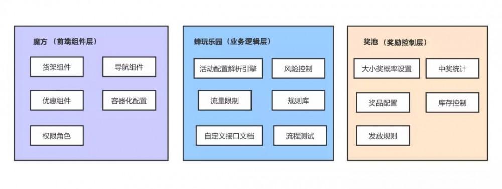 支撑马蜂窝「双11」营销大战背后的技术架构